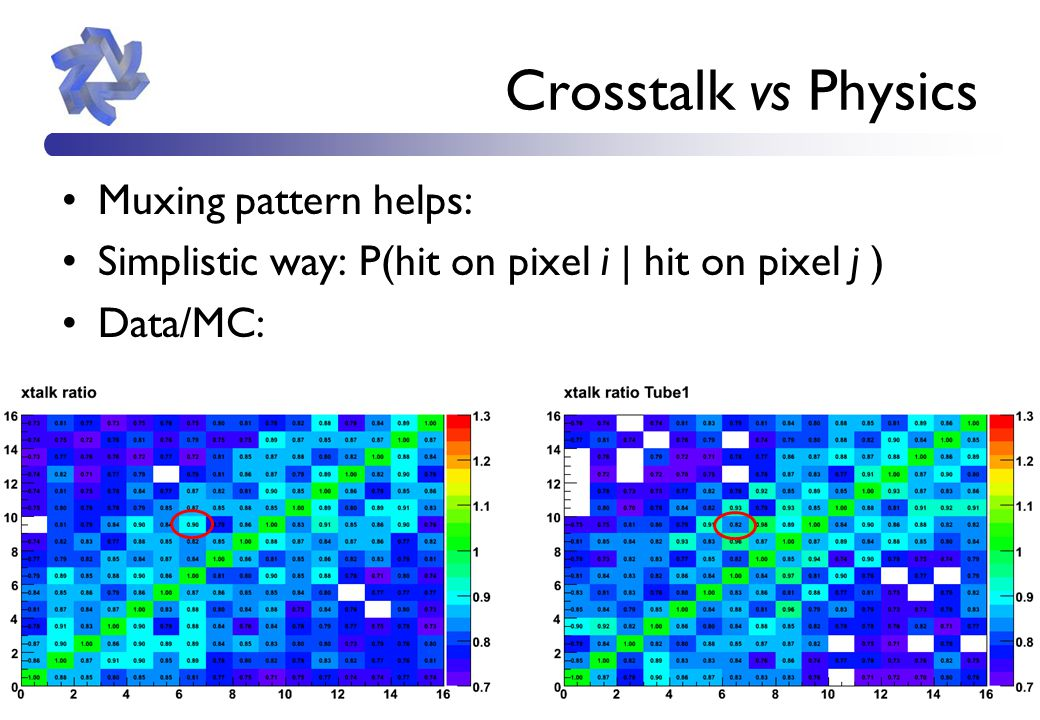 8 Crosstalk vs Physics Muxing pattern helps: Simplistic way: P(hit on pixel i | hit on pixel j ) Data/MC: