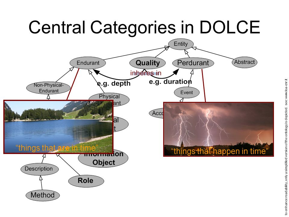 Central Categories in DOLCE things that are in time .