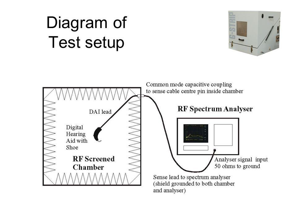 Diagram of Test setup