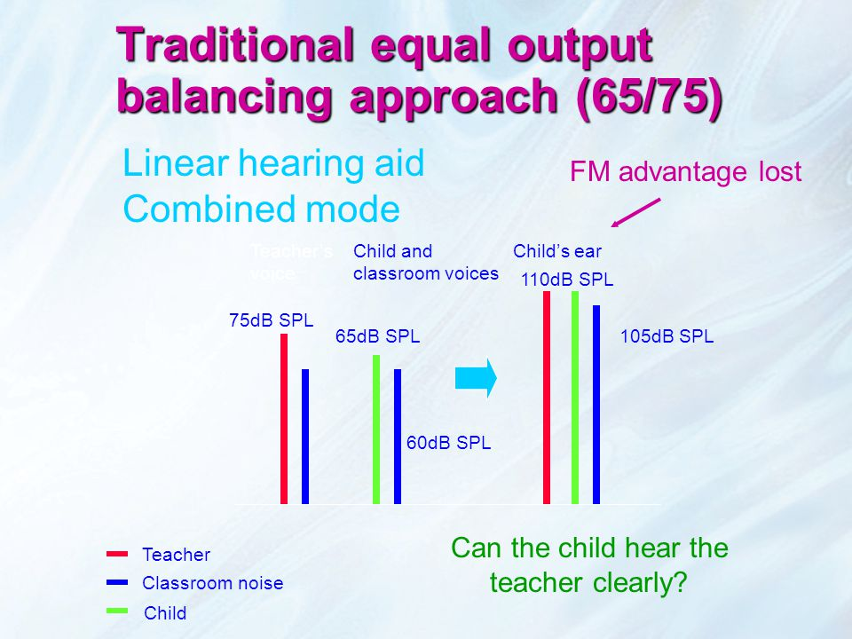 Linear hearing aid Combined mode Teacher's voice Child and classroom voices Child's ear Teacher Classroom noise Child FM advantage lost Traditional equal output balancing approach (65/75) 75dB SPL 60dB SPL 65dB SPL105dB SPL 110dB SPL Can the child hear the teacher clearly