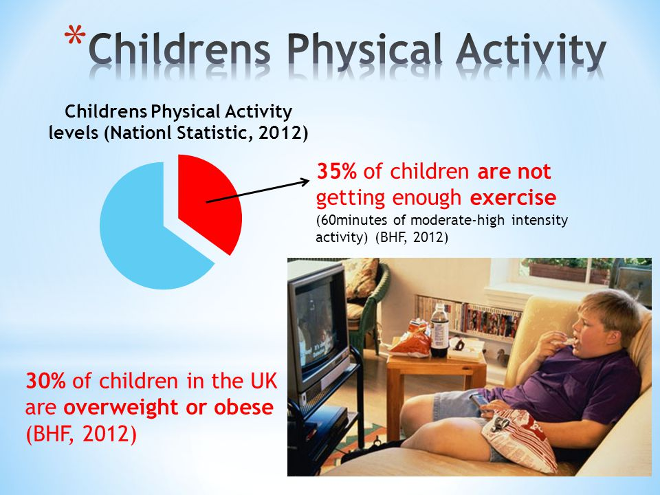 30% of children in the UK are overweight or obese (BHF, 2012) 35% of children are not getting enough exercise (60minutes of moderate-high intensity activity) (BHF, 2012)