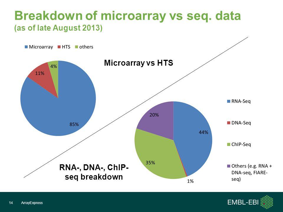 Breakdown of microarray vs seq.