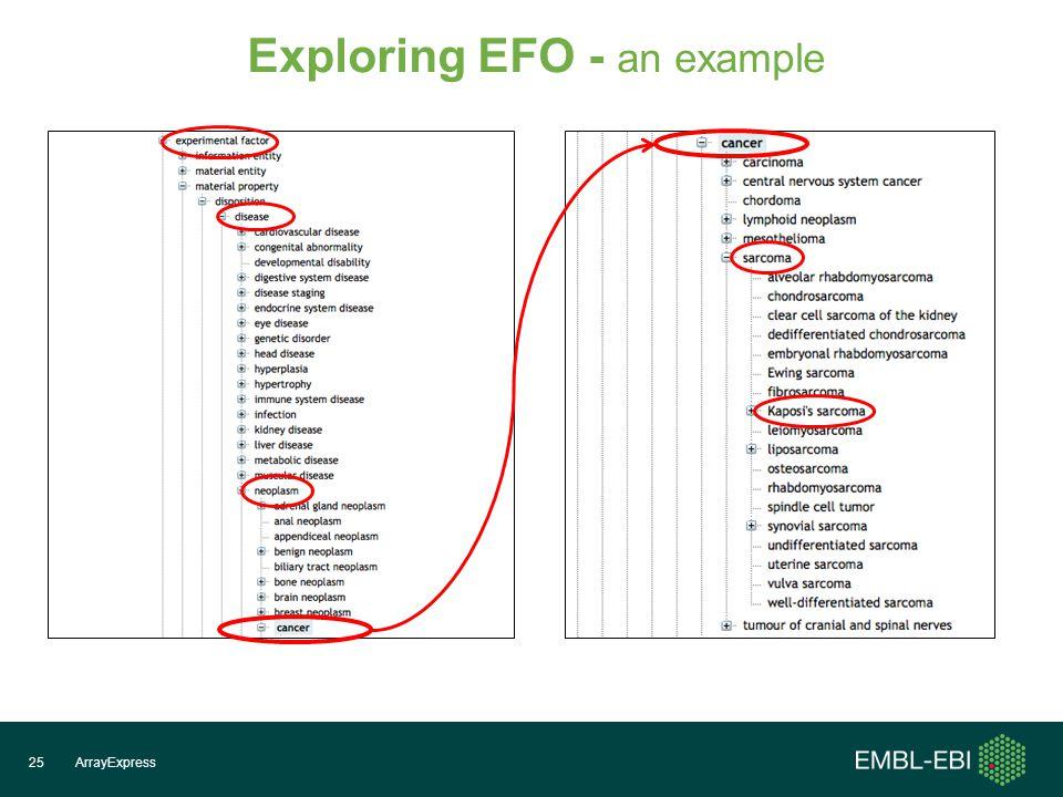 ArrayExpress25 Exploring EFO - an example