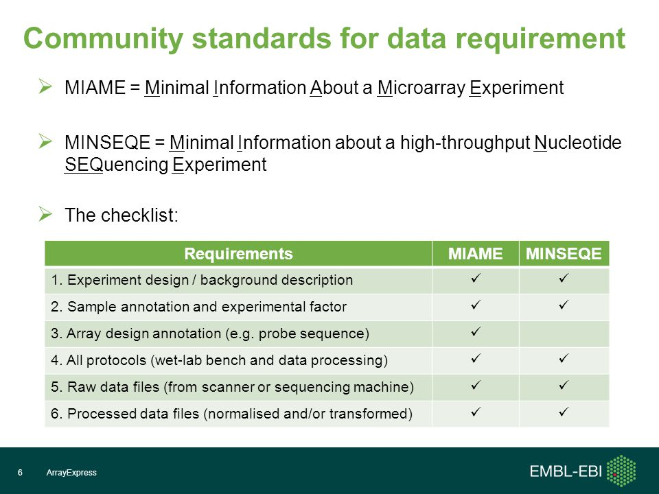 Community standards for data requirement  MIAME = Minimal Information About a Microarray Experiment  MINSEQE = Minimal Information about a high-throughput Nucleotide SEQuencing Experiment  The checklist: ArrayExpress6 RequirementsMIAMEMINSEQE 1.