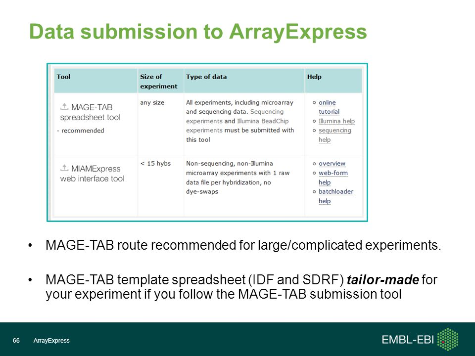 Data submission to ArrayExpress ArrayExpress66 MAGE-TAB route recommended for large/complicated experiments.