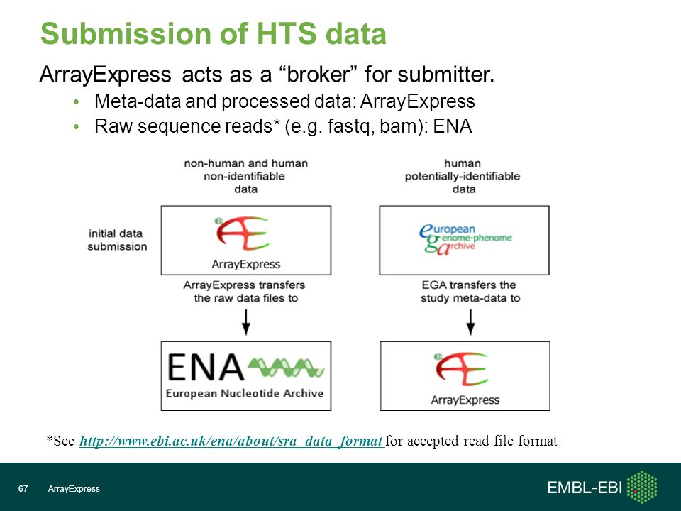 Submission of HTS data ArrayExpress67 ArrayExpress acts as a broker for submitter.