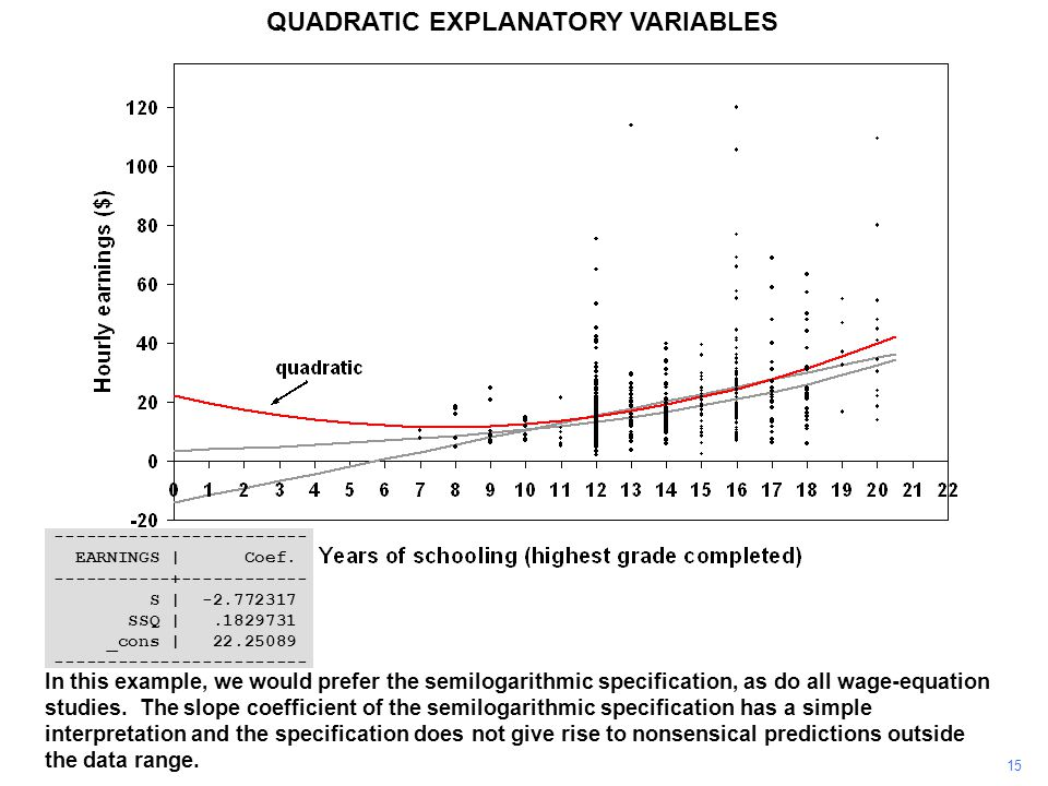 15 QUADRATIC EXPLANATORY VARIABLES In this example, we would prefer the semilogarithmic specification, as do all wage-equation studies. The slope coef
