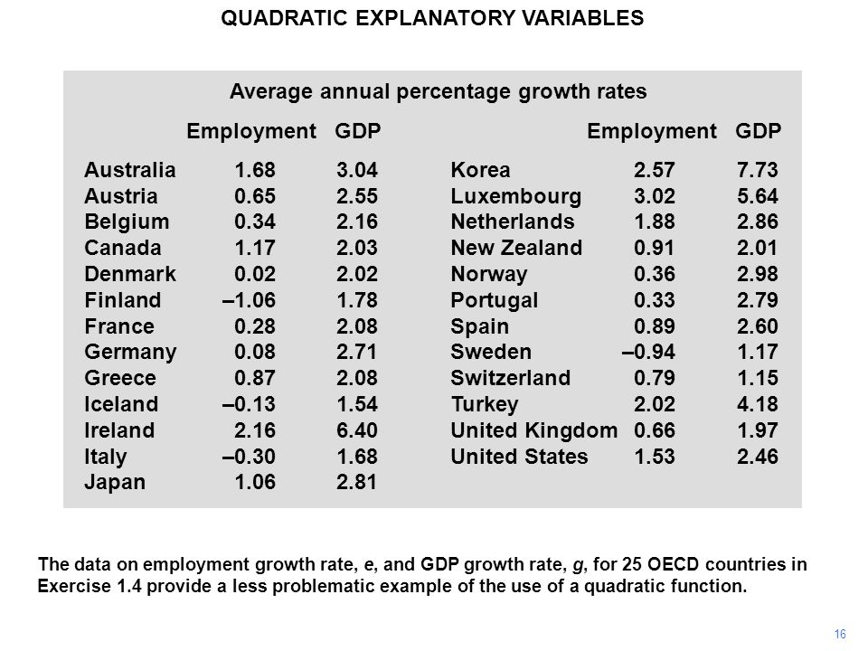 16 QUADRATIC EXPLANATORY VARIABLES The data on employment growth rate, e, and GDP growth rate, g, for 25 OECD countries in Exercise 1.4 provide a less