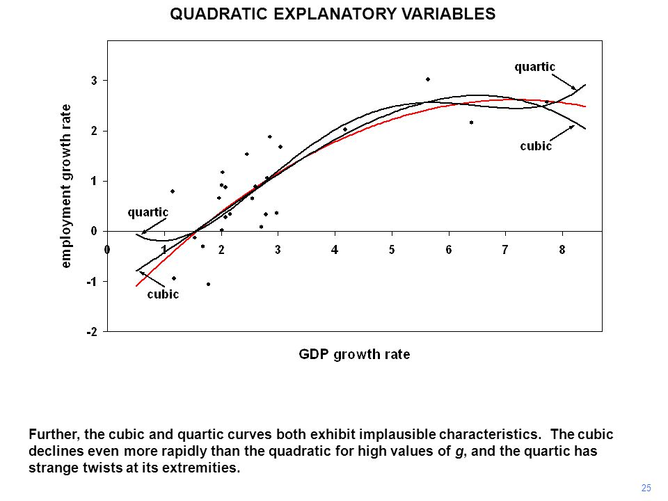 25 QUADRATIC EXPLANATORY VARIABLES Further, the cubic and quartic curves both exhibit implausible characteristics. The cubic declines even more rapidl