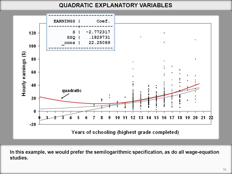 14 QUADRATIC EXPLANATORY VARIABLES In this example, we would prefer the semilogarithmic specification, as do all wage-equation studies.