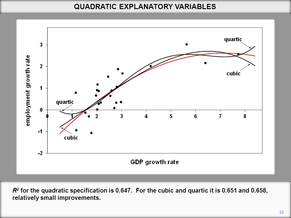 25 QUADRATIC EXPLANATORY VARIABLES R 2 for the quadratic specification is 0.647.
