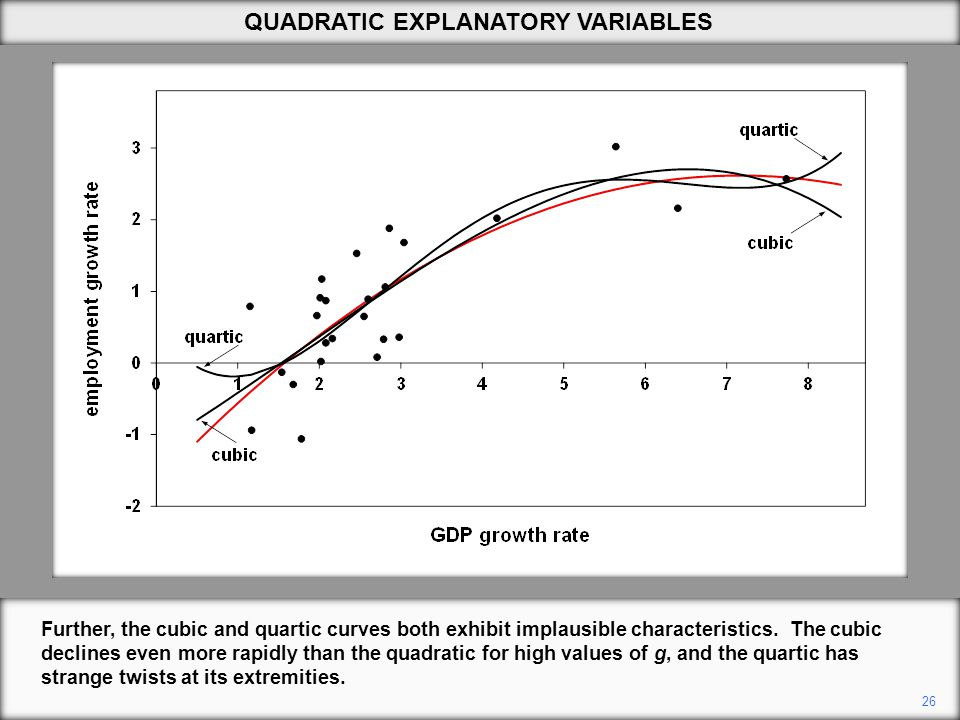 26 QUADRATIC EXPLANATORY VARIABLES Further, the cubic and quartic curves both exhibit implausible characteristics.
