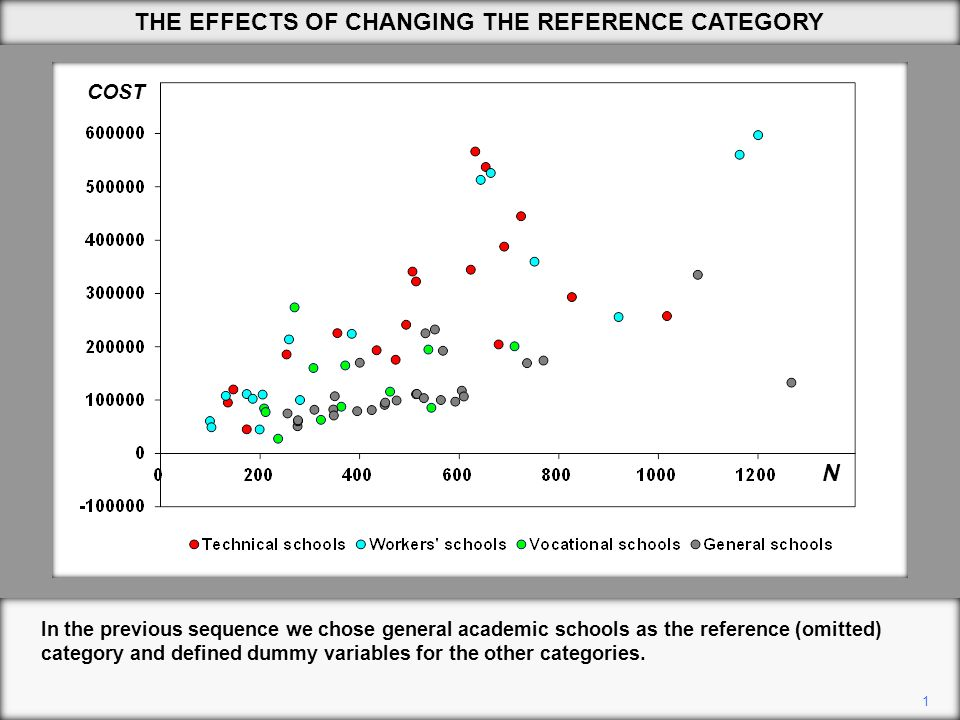 THE EFFECTS OF CHANGING THE REFERENCE CATEGORY 1 In the previous sequence we chose general academic schools as the reference (omitted) category and defined dummy variables for the other categories.