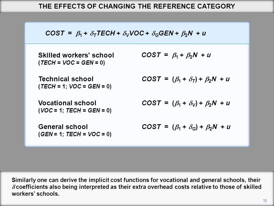 10 Similarly one can derive the implicit cost functions for vocational and general schools, their  coefficients also being interpreted as their extra overhead costs relative to those of skilled workers' schools.