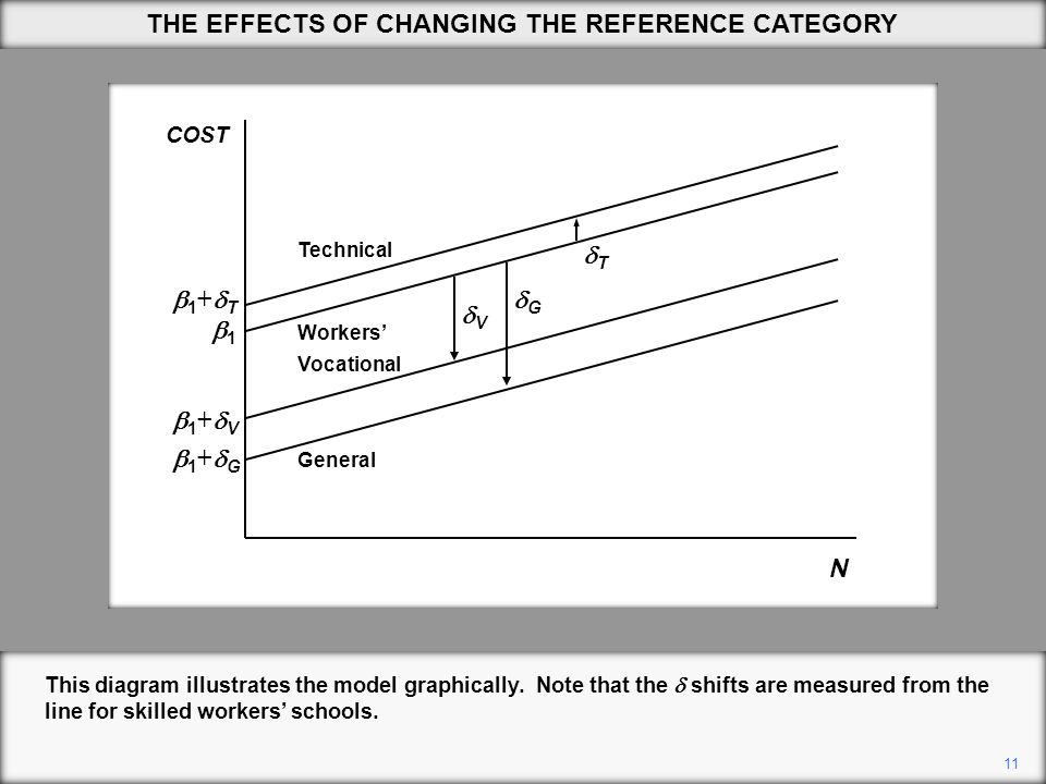 11 This diagram illustrates the model graphically. Note that the  shifts are measured from the line for skilled workers' schools. N 1+T1+T 1+V
