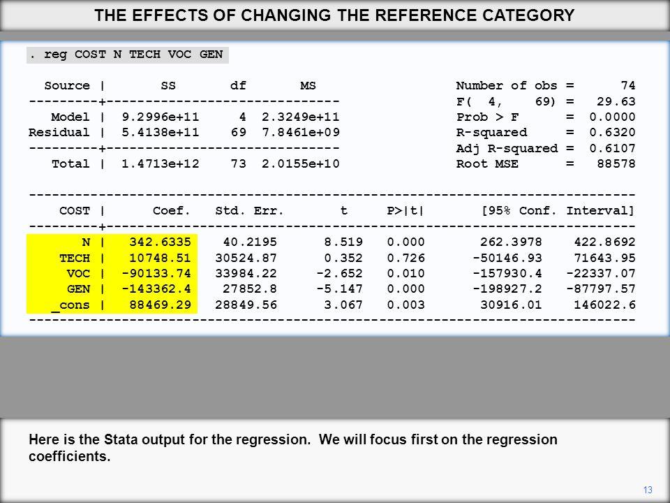 reg COST N TECH VOC GEN Source | SS df MS Number of obs = 74 ---------+------------------------------ F( 4, 69) = 29.63 Model | 9.2996e+11 4 2.3249e+11 Prob > F = 0.0000 Residual | 5.4138e+11 69 7.8461e+09 R-squared = 0.6320 ---------+------------------------------ Adj R-squared = 0.6107 Total | 1.4713e+12 73 2.0155e+10 Root MSE = 88578 ------------------------------------------------------------------------------ COST | Coef.