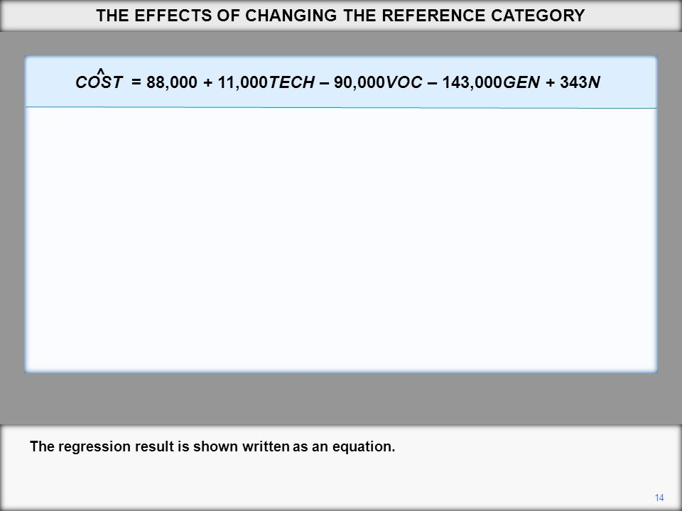 14 The regression result is shown written as an equation. THE EFFECTS OF CHANGING THE REFERENCE CATEGORY COST = 88,000 + 11,000TECH – 90,000VOC – 143,