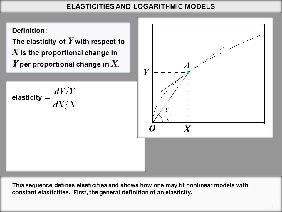 2 Re-arranging the expression for the elasticity, we can obtain a graphical interpretation.