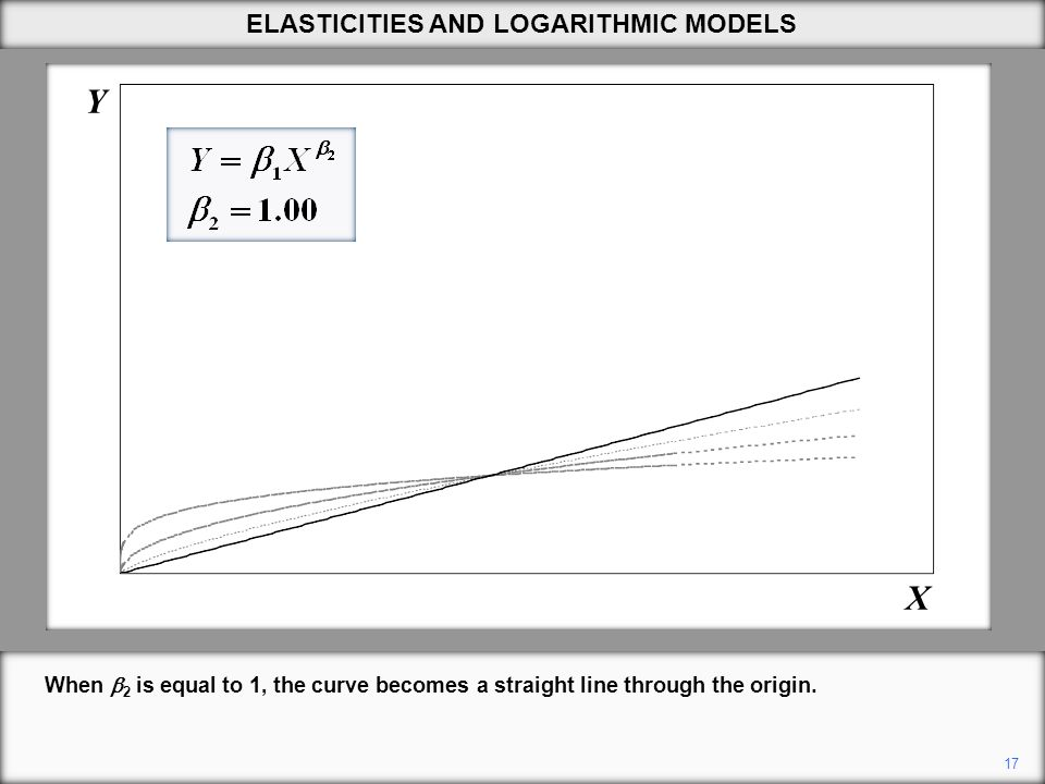 17 Y X ELASTICITIES AND LOGARITHMIC MODELS When  2 is equal to 1, the curve becomes a straight line through the origin.