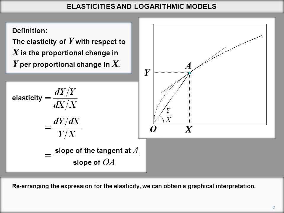23 You thus obtain a linear relationship between Y and X , as defined.