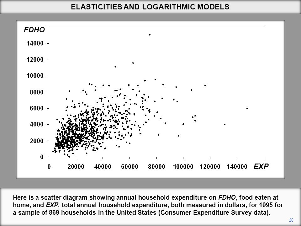 26 Here is a scatter diagram showing annual household expenditure on FDHO, food eaten at home, and EXP, total annual household expenditure, both measu