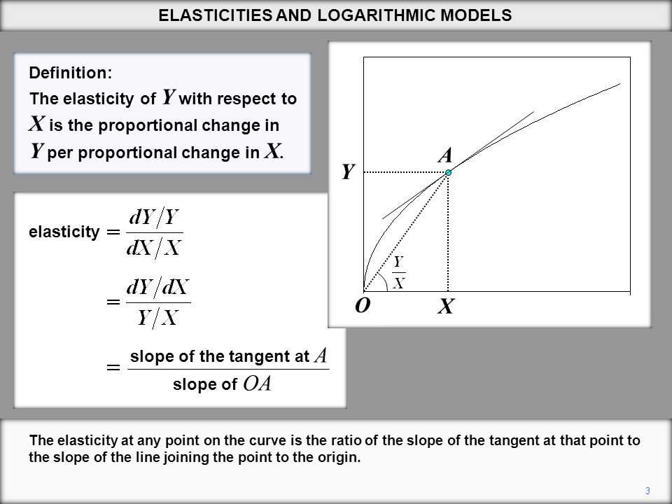 Y X A 3 The elasticity at any point on the curve is the ratio of the slope of the tangent at that point to the slope of the line joining the point to