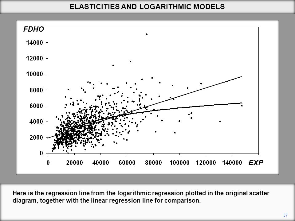 37 Here is the regression line from the logarithmic regression plotted in the original scatter diagram, together with the linear regression line for comparison.