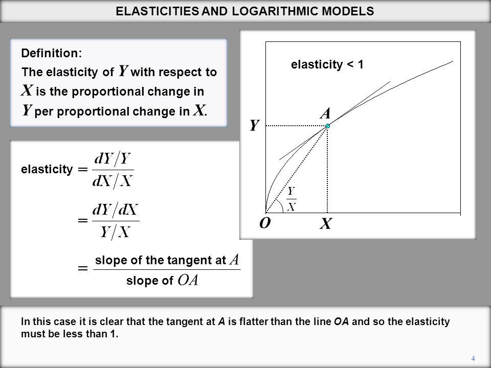 25 The constant term will be an estimate of log  1.