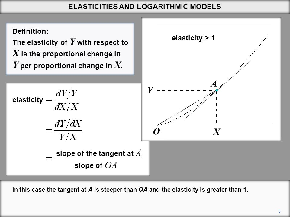 5 In this case the tangent at A is steeper than OA and the elasticity is greater than 1.