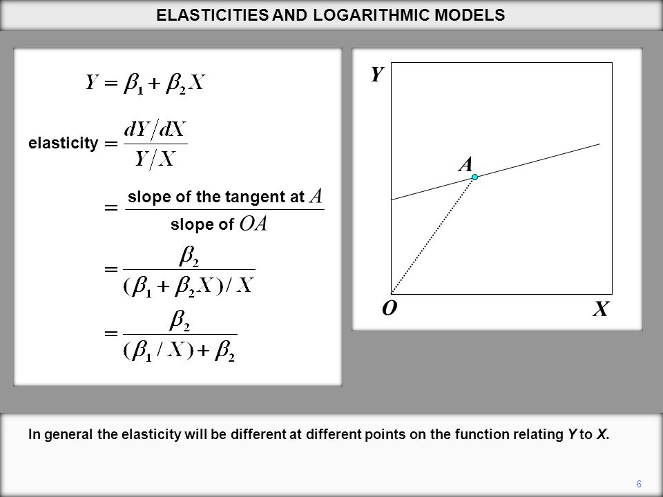 17 Y X ELASTICITIES AND LOGARITHMIC MODELS When  2 is equal to 1, the curve becomes a straight line through the origin.