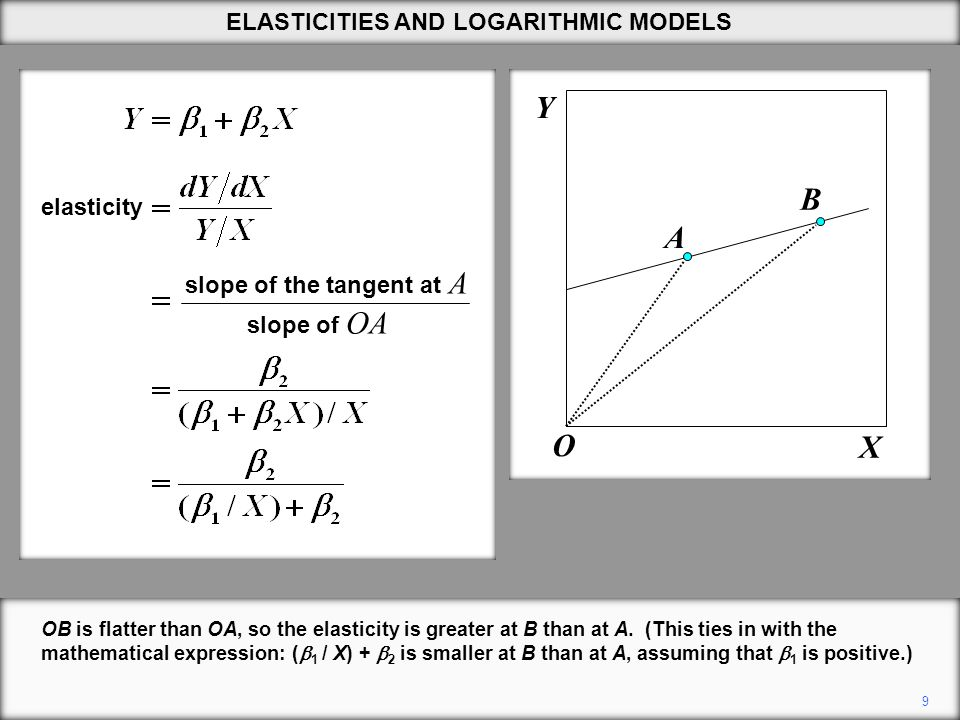9 OB is flatter than OA, so the elasticity is greater at B than at A.