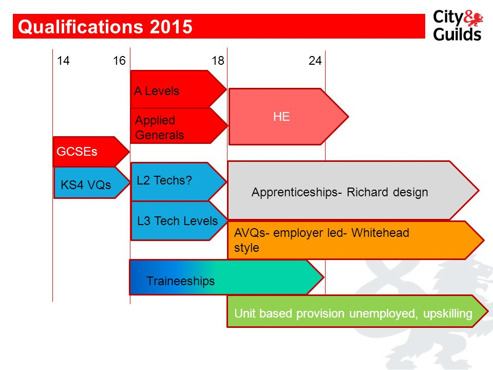 Qualifications 2015 GCSEs L3 Tech Levels AVQs- employer led- Whitehead style Apprenticeships- Richard design Traineeships 14 16 18 24 HE Unit based pr