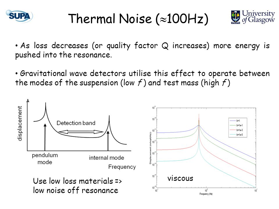 Thermal Noise (  100Hz) As loss decreases (or quality factor Q increases) more energy is pushed into the resonance.