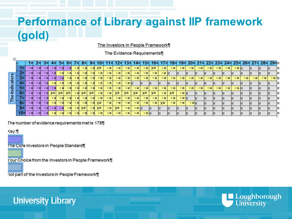 Performance of Library against IIP framework (gold)