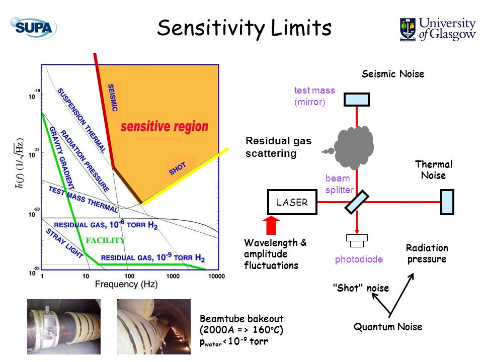 Sensitivity Limits LASER test mass (mirror) photodiode beam splitter Seismic Noise Thermal Noise Wavelength & amplitude fluctuations Residual gas scattering Quantum Noise Shot noise Radiation pressure Beamtube bakeout (2000A => 160 o C) p water <10 -9 torr