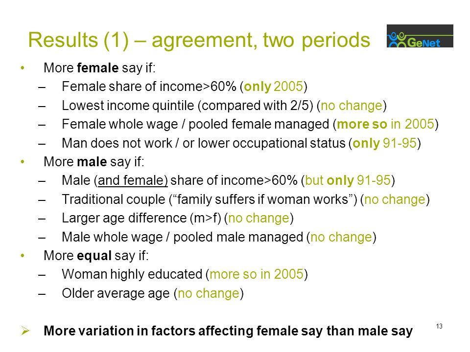 13 Results (1) – agreement, two periods More female say if: –Female share of income>60% (only 2005) –Lowest income quintile (compared with 2/5) (no change) –Female whole wage / pooled female managed (more so in 2005) –Man does not work / or lower occupational status (only 91-95) More male say if: –Male (and female) share of income>60% (but only 91-95) –Traditional couple ( family suffers if woman works ) (no change) –Larger age difference (m>f) (no change) –Male whole wage / pooled male managed (no change) More equal say if: –Woman highly educated (more so in 2005) –Older average age (no change)  More variation in factors affecting female say than male say