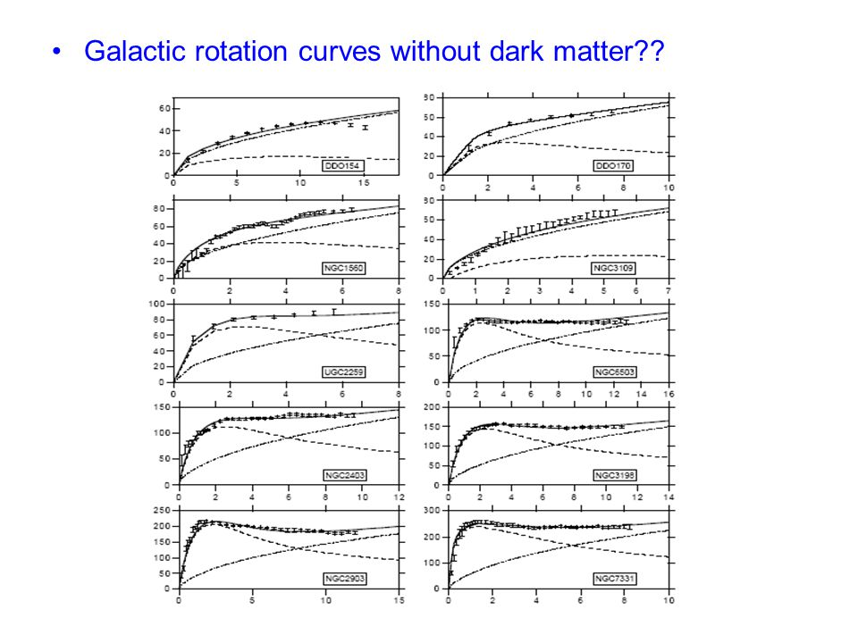 Galactic rotation curves without dark matter