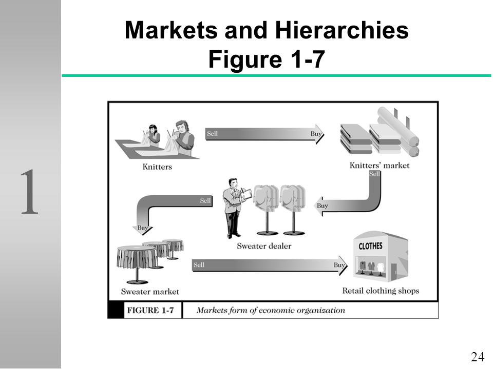 24 1 Markets and Hierarchies Figure 1-7