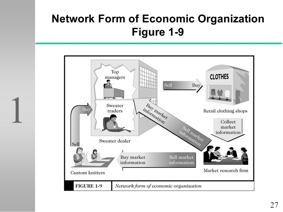 27 1 Network Form of Economic Organization Figure 1-9