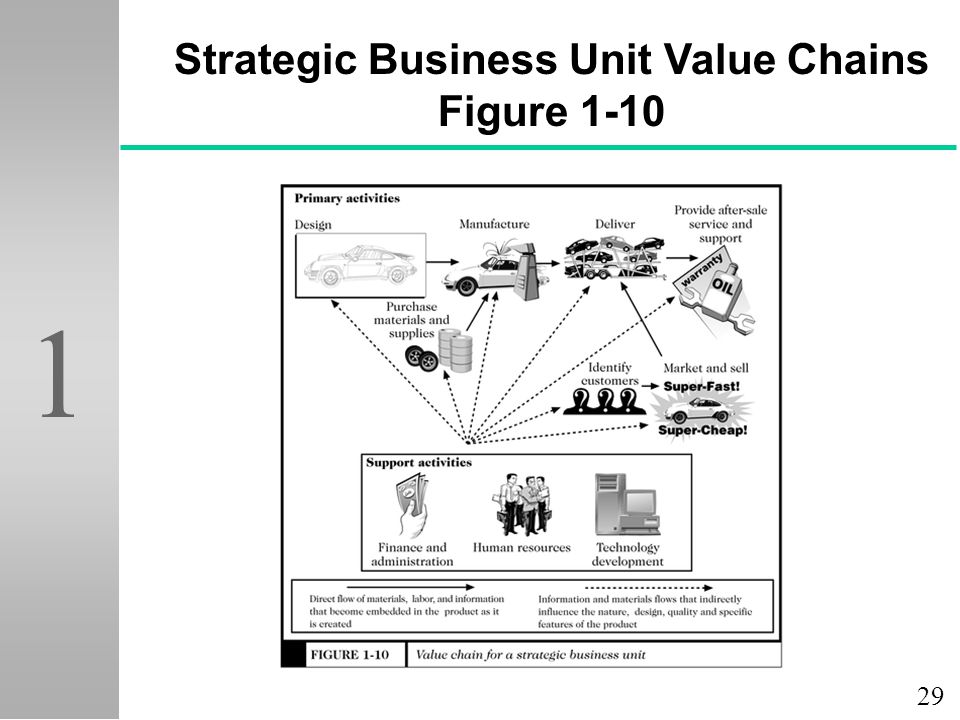 29 1 Strategic Business Unit Value Chains Figure 1-10