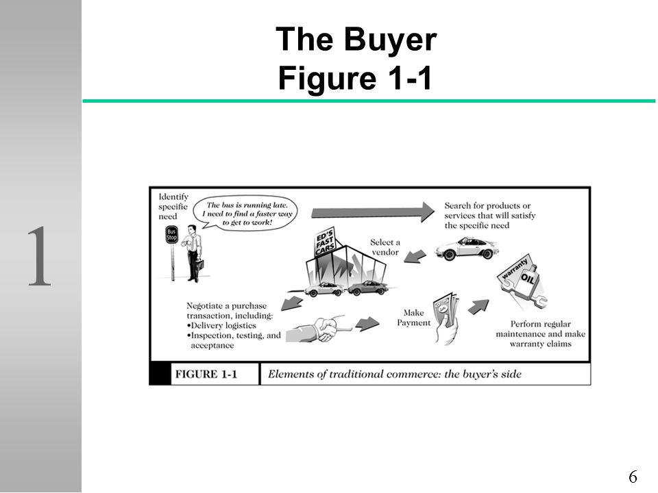 6 1 The Buyer Figure 1-1