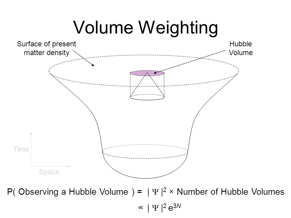 Volume Weighting Surface of present matter density Hubble Volume P( Observing a Hubble Volume ) = | Ψ | 2 × Number of Hubble Volumes MIIMM∞ | Ψ | 2 e 3N Time Space