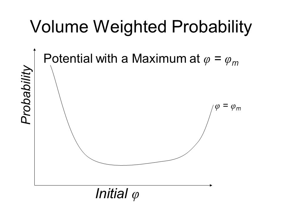 Volume Weighted Probability Initial φ Probability φ = φ m Potential with a Maximum at φ = φ m