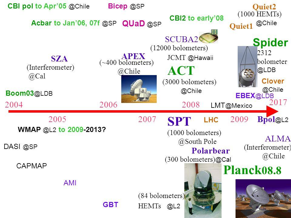 2004 2005 2006 2007 2008 2009 Polarbear (300 bolometers) @Cal SZA (Interferometer) @Cal APEX (~400 bolometers) @Chile SPT (1000 bolometers) @South Pole ACT (3000 bolometers) @Chile Planck 08.8 (84 bolometers) HEMTs @L2 Bpol @L2 ALMA (Interferometer) @Chile (12000 bolometers) SCUBA2 Quiet1 Quiet2 Bicep @SP QUaD @SP CBI pol to Apr'05 @Chile Acbar to Jan'06, 07f @SP WMAP @L2 to 2009-2013.