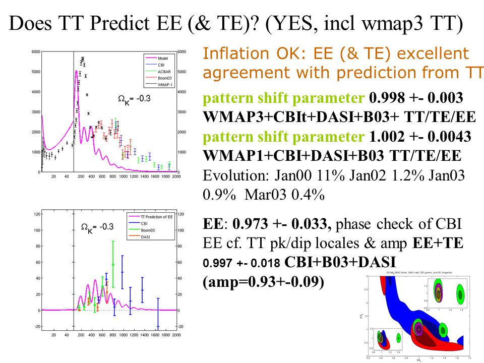 Does TT Predict EE (& TE)? (YES, incl wmap3 TT) Inflation OK: EE (& TE) excellent agreement with prediction from TT pattern shift parameter 0.998 +- 0