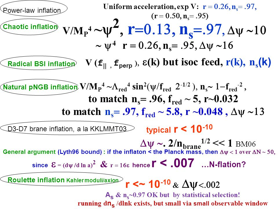 Chaotic inflation Power-law inflation Roulette inflation Kahler moduli/axion Natural pNGB inflation Radical BSI inflation Uniform acceleration, exp V: