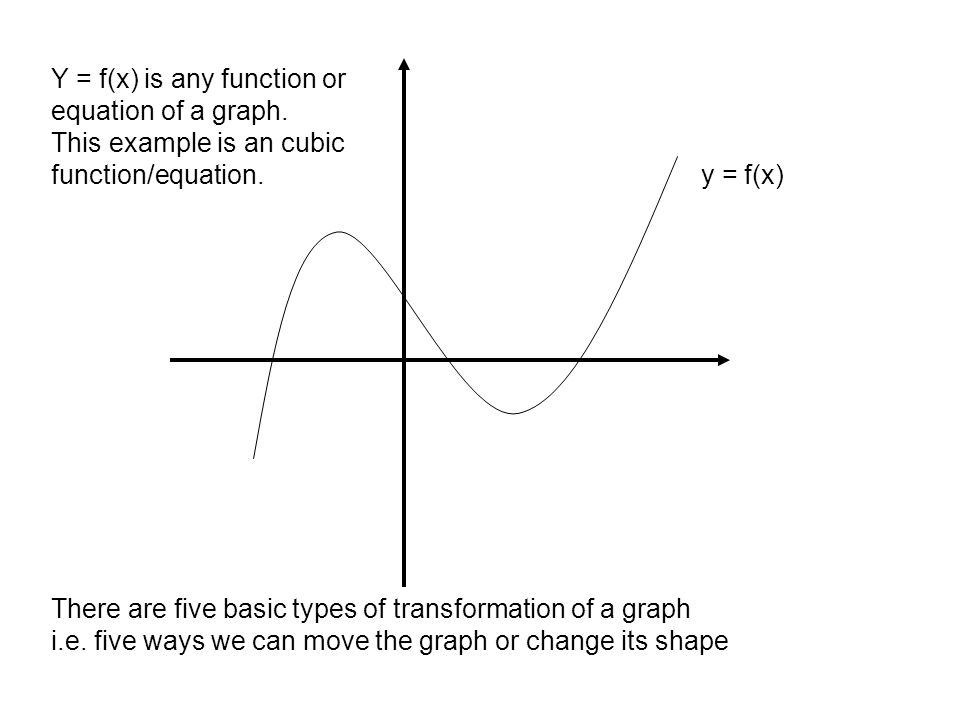 y = f(x) Y = f(x) is any function or equation of a graph. This example is an cubic function/equation. There are five basic types of transformation of