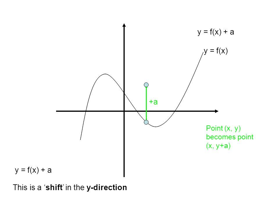 y = f(x) This is a 'shift' in the y-direction y = f(x) + a +a y = f(x) + a Point (x, y) becomes point (x, y+a)