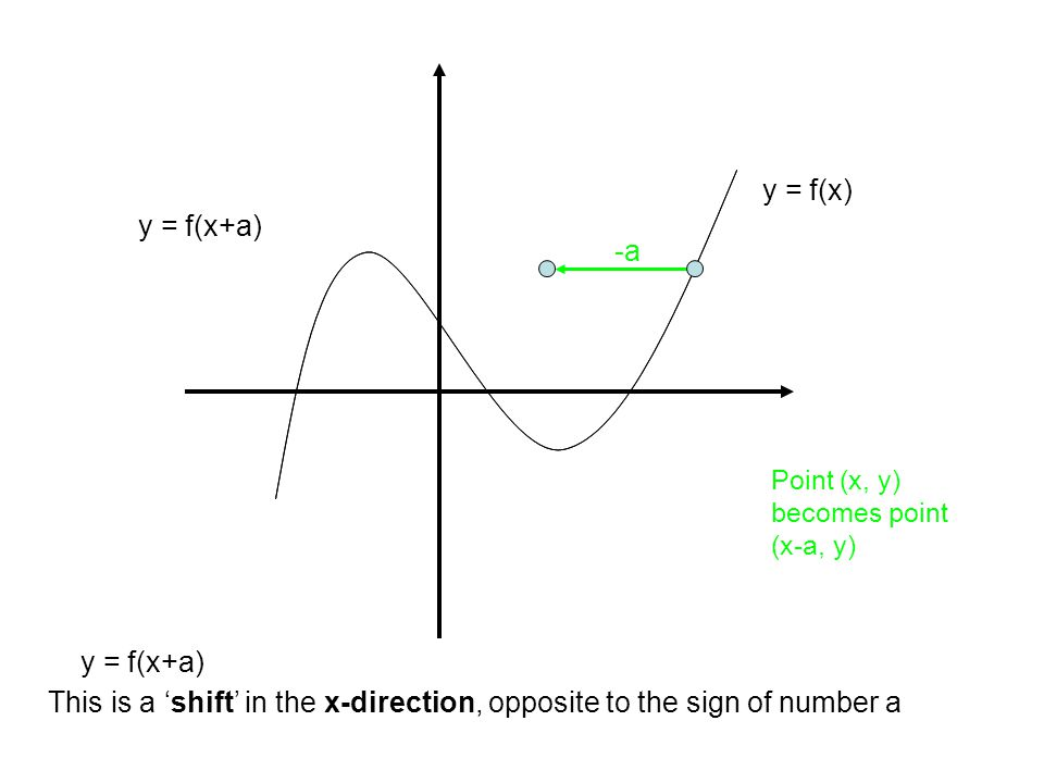 y = f(x) This is a 'shift' in the x-direction, opposite to the sign of number a y = f(x+a) -a y = f(x+a) Point (x, y) becomes point (x-a, y)