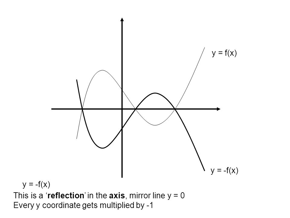 y = f(x) This is a 'reflection' in the axis, mirror line y = 0 Every y coordinate gets multiplied by -1 y = -f(x)